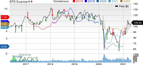 Chevron Corporation Price, Consensus and EPS Surprise