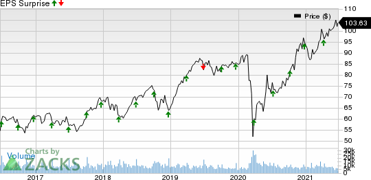 Paychex, Inc. Price and EPS Surprise