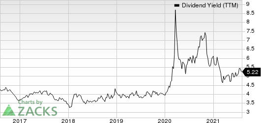 Chevron Corporation Dividend Yield (TTM)