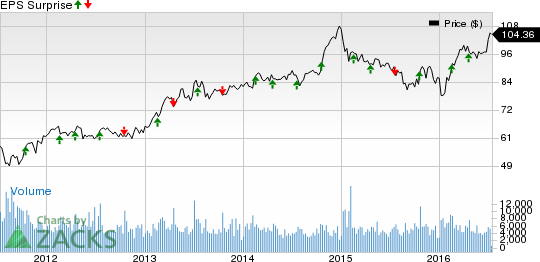 Genuine Parts (GPC) Q2 Earnings: A Surprise in Store?