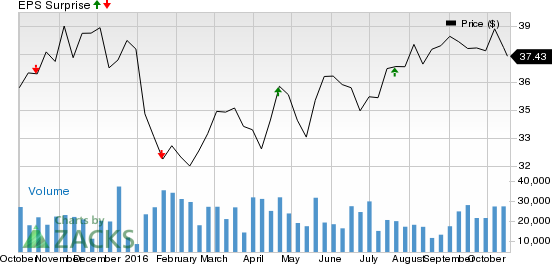 BB&T (BBT) Tops Q3 Earnings Estimates on Higher Revenues