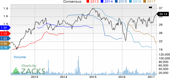 Weyerhaeuser (WY) Up 8.6% Since Earnings Report: Can It Continue?