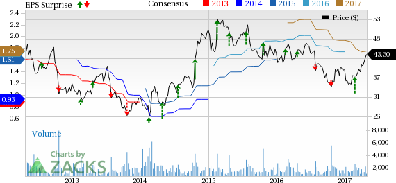 BJ's Restaurants (BJRI) Q1 Earnings & Sales Top, Stock Up