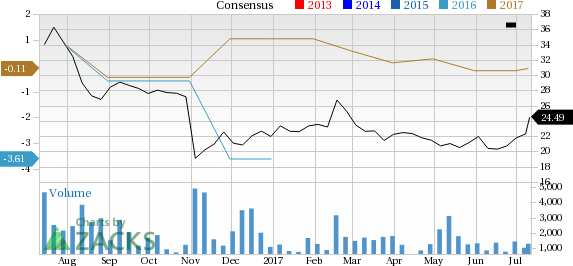 Liberty LiLAC (LILA) Jumps: Stock Rises 9.8%