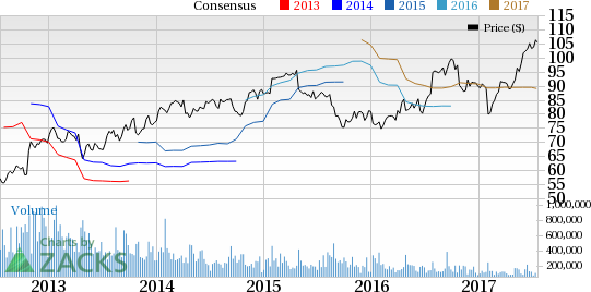 Varian Medical (VAR) Q3 Earnings: Is a Surprise in Store?