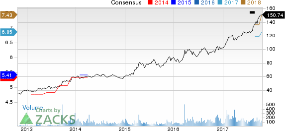 Elbit Systems Ltd. Price and Consensus