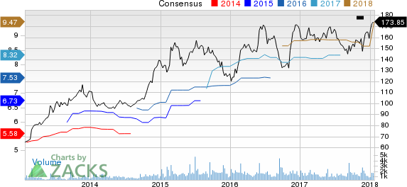 Cracker Barrel Old Country Store, Inc. Price and Consensus