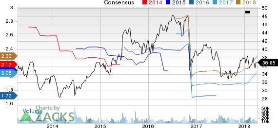 Conagra Brands Inc. Price and Consensus