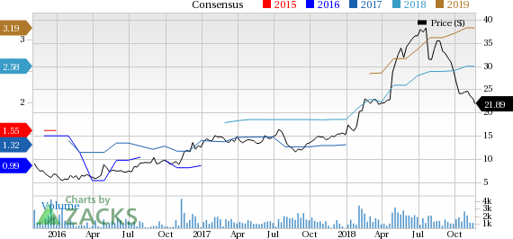 ENVA: undervalued stocks to buy