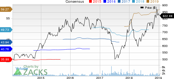 AutoZone, Inc. Price and Consensus
