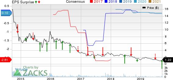 Renesola Ltd. Price, Consensus and EPS Surprise