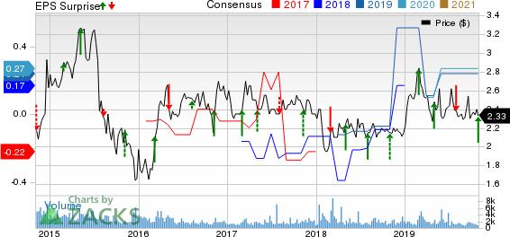 Atlantic Power Corporation Price, Consensus and EPS Surprise