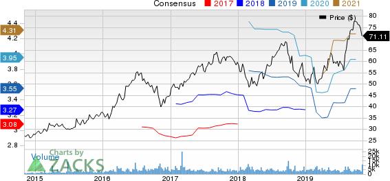 CyrusOne Inc Price and Consensus