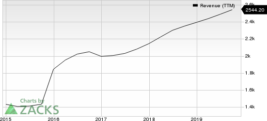 Verisk Analytics, Inc. Revenue (TTM)