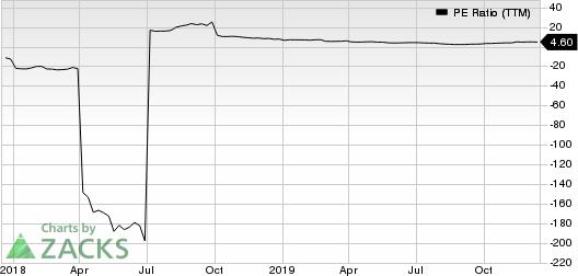 Verso Corporation PE Ratio (TTM)