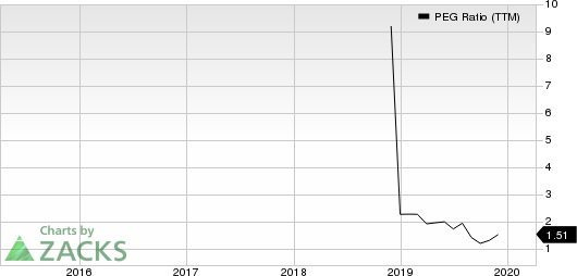 Avid Technology, Inc. PEG Ratio (TTM)