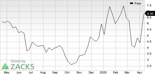 Calithera Biosciences, Inc. Price