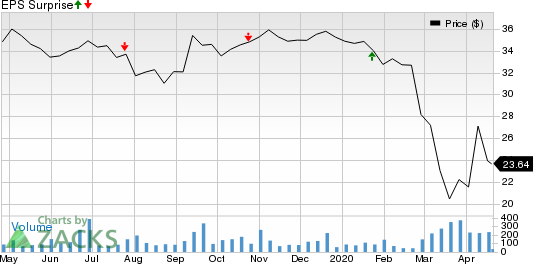 First Mid-Illinois Bancshares, Inc. Price and EPS Surprise