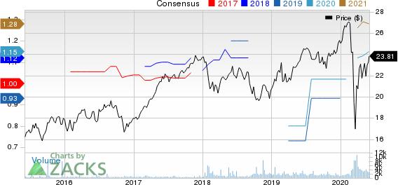 RELX PLC Price and Consensus