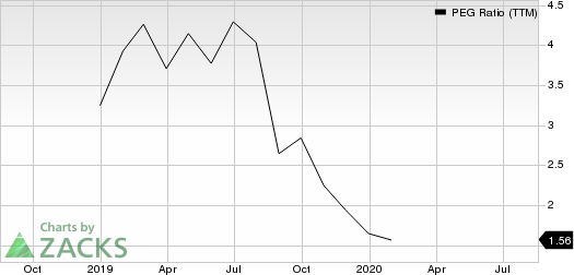 Dropbox, Inc. PEG Ratio (TTM)