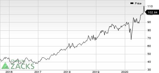 Abbott Laboratories Price