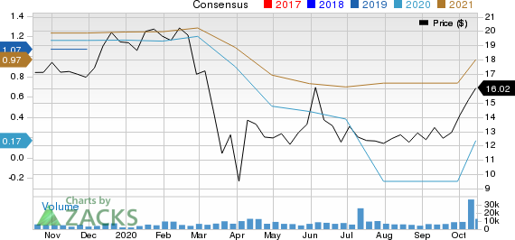 Levi Strauss  Co. Price and Consensus