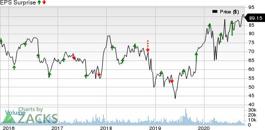 DaVita Inc. Price and EPS Surprise