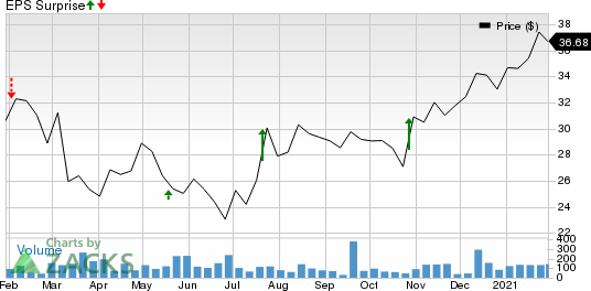 Transcat, Inc. Price and EPS Surprise
