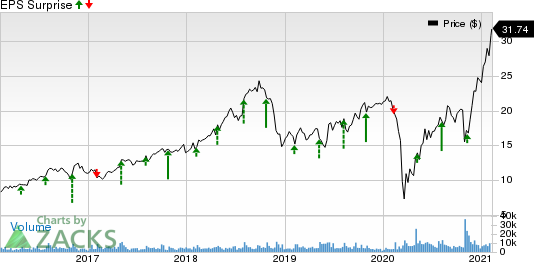 Callaway Golf Company Price and EPS Surprise