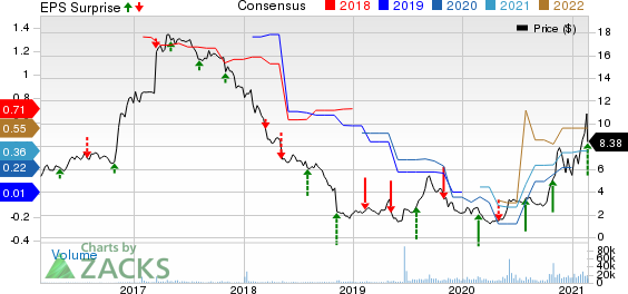 MoneyGram International Inc. Price, Consensus and EPS Surprise