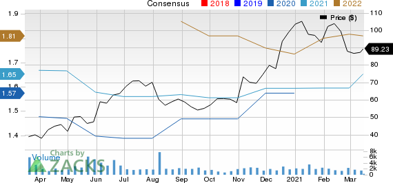 Alarm.com Holdings, Inc. Price and Consensus