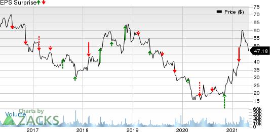 TripAdvisor, Inc. Price and EPS Surprise