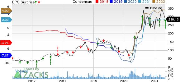 Wayfair Inc. Price, Consensus and EPS Surprise