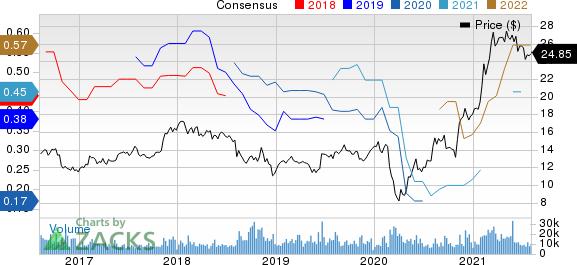 News Corporation Price and Consensus