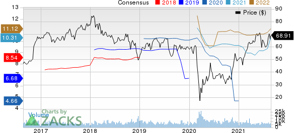 Lincoln National Corporation Price and Consensus