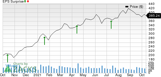 The Goldman Sachs Group, Inc. Price and EPS Surprise