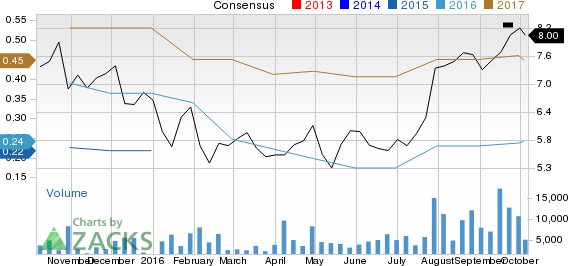 Can STMicroelectronics (STM) Run Higher on Strong Earnings Estimate Revisions?