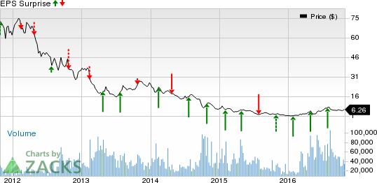 Cliffs Natural (CLF) Reports Loss in Q3, Sales Miss Estimates