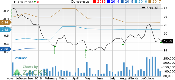 Twitter (TWTR) Q3 Loss Narrower than Expected, to Lay Off