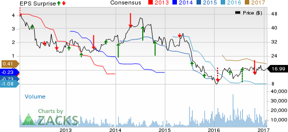 Allegheny (ATI) Q4 Loss Lower than Expected, Revenues Miss