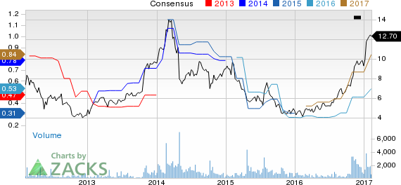 Top Ranked Growth Stocks to Buy for February 9th