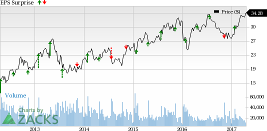 Can D.R. Horton (DHI) Spring a Surprise in Q2 Earnings?