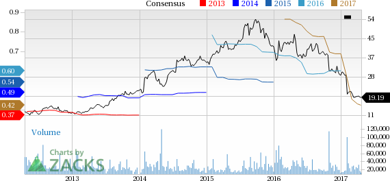 Under Armour (UAA) Down 3.9% Since Earnings Report: Can It Rebound?