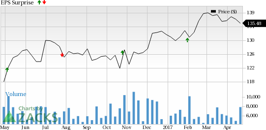Should You Sell Chubb (CB) Before Earnings?