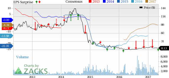 Comstock (CRK) Reports Narrower-than-Expected Loss in Q1