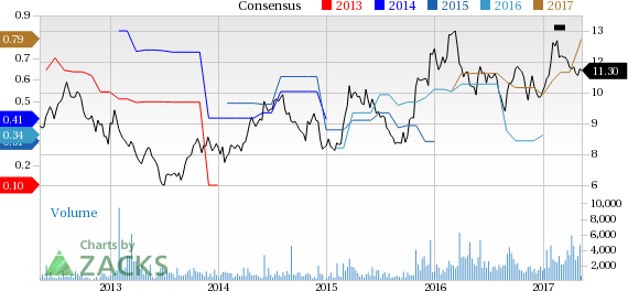 Top Ranked Value Stocks to Buy for May 11th