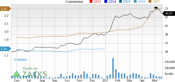 Increased Earnings Estimates Seen for CSX (CSX): Can It Move Higher?