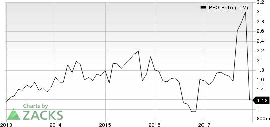 Beacon Roofing Supply, Inc. PEG Ratio (TTM)
