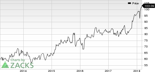 Verisk Analytics, Inc. Price