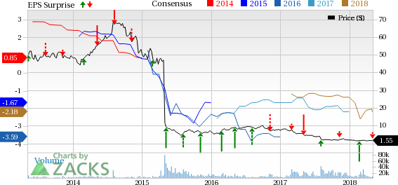Windstream Win Misses Earnings And Revenue Estimates In Q1